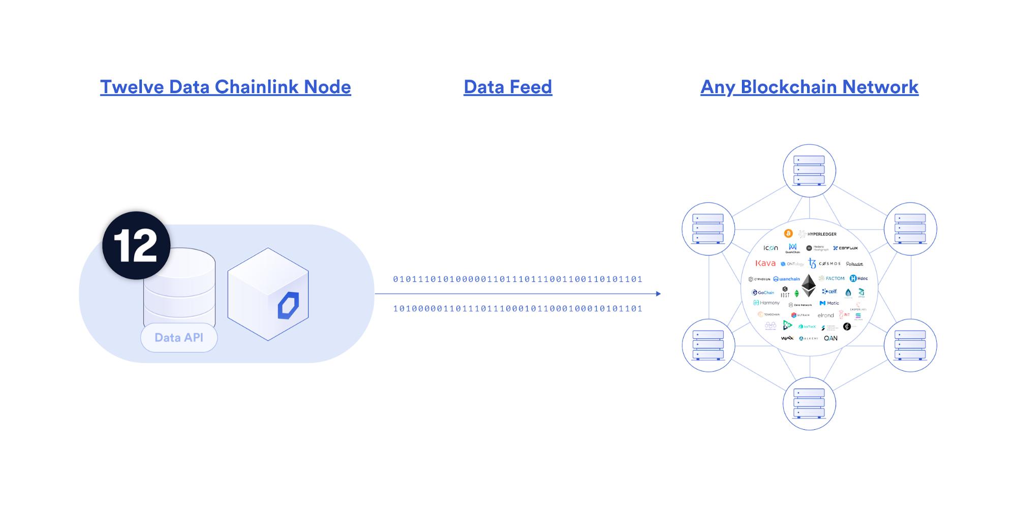 Workflow of Twelve Data's node