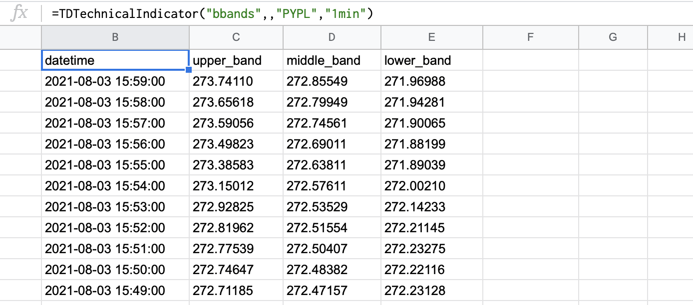 BBANDS indicator for the PYPL stock with default parameters